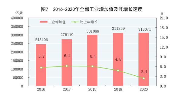 生产总量是gdp吗_巴中市去年GDP达640余亿元 比1949年增长739倍
