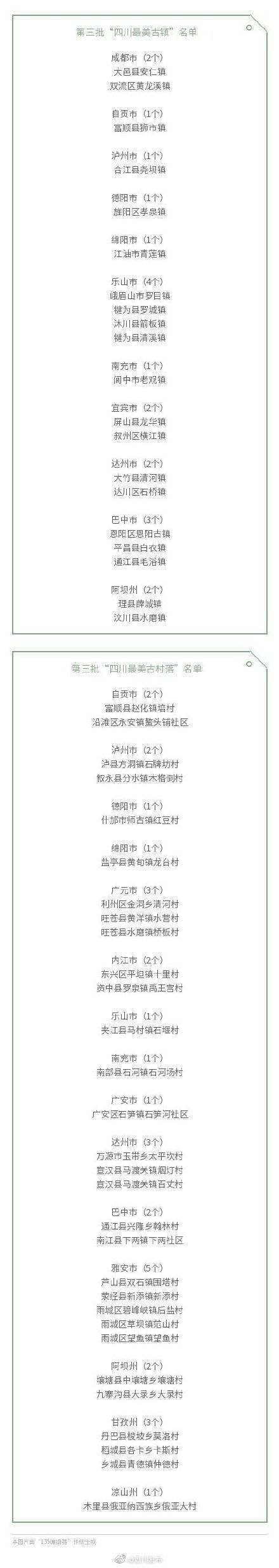 """追寻乡愁!第三批""""四川最美古镇""""、""""四川最美古村落""""名单发布"""