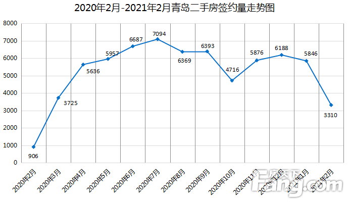 2月青岛二手房签约量为3310套 环比下降43.9%