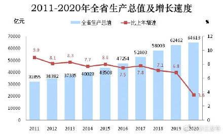 2020永定区与同安区gdp_2020上半年龙岩各县GDP排名 新罗总量第一,永定增速最快
