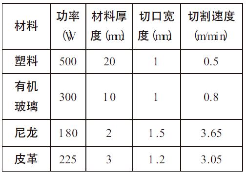 激光切割技术在机械制造中的应用与发展