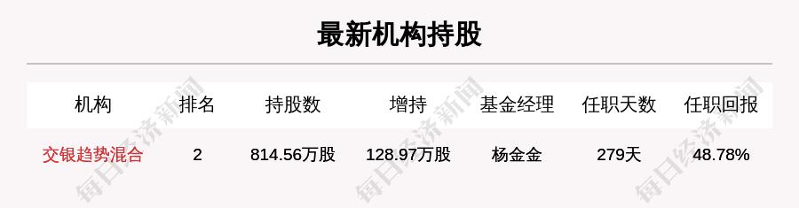 【牛人重仓】惠发食品:日内涨幅超过10%,今日资金流入286.74万元;前3个交易日,主力资金净流入-285.12万元