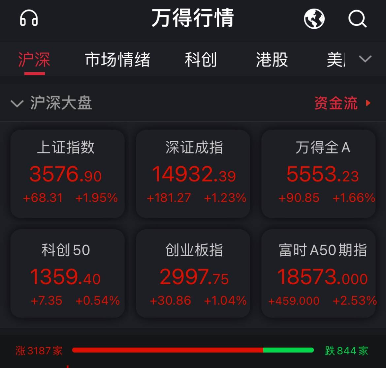 A股全线走高沪指涨1.95% 近3200只个股飘红