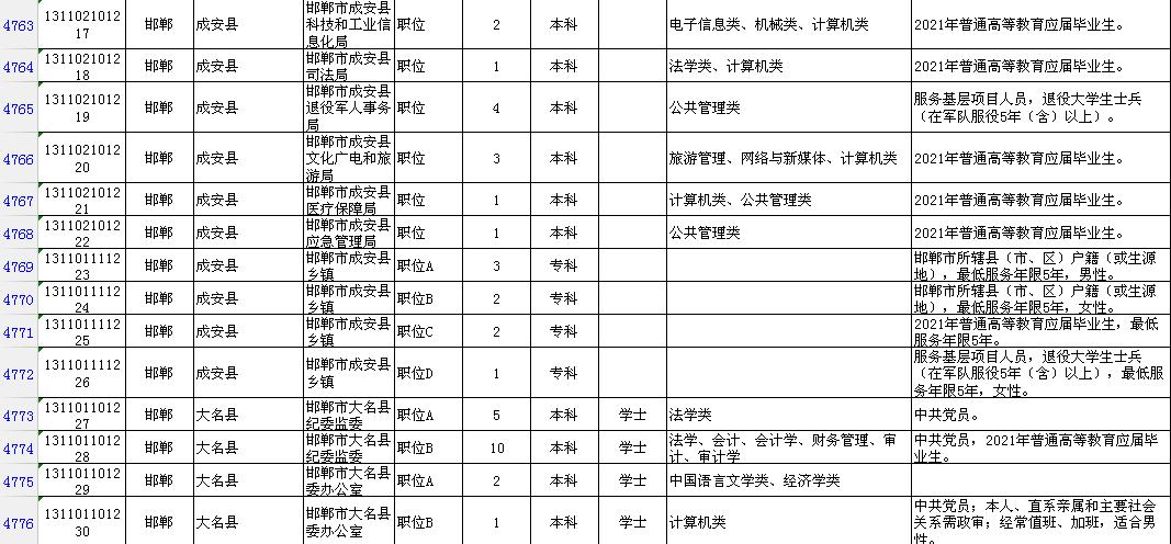 邯郸2021人口_邯郸人口分布图