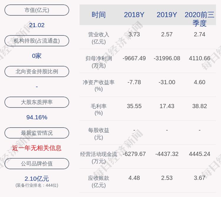 森远股份:控股股东3077万股股票解除质押及质押3077万股