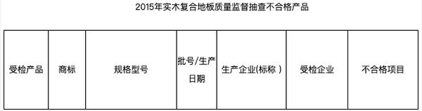 """住范儿商城上线 主推四个""""宝藏工厂""""品牌两个曾登质量黑榜"""