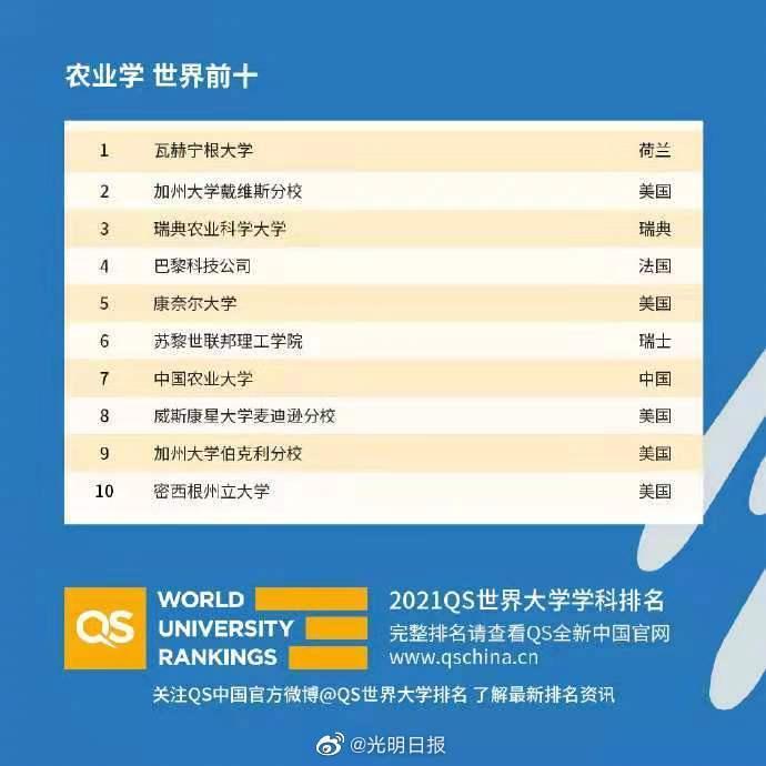 2021年QS世界大学学科排名发布,你的学科上榜了吗?