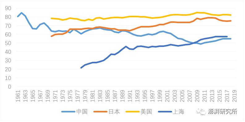 gdp变化趋势_中国gdp变化趋势图
