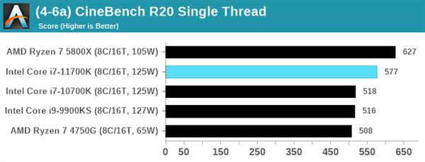 Intel 11代酷睿i7-11700K评测:性能猛增20%、功耗/温度爆炸的照片 - 7