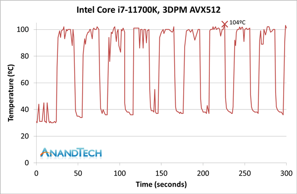 Intel 11代酷睿i7-11700K评测:性能猛增20%、功耗/温度爆炸的照片 - 22