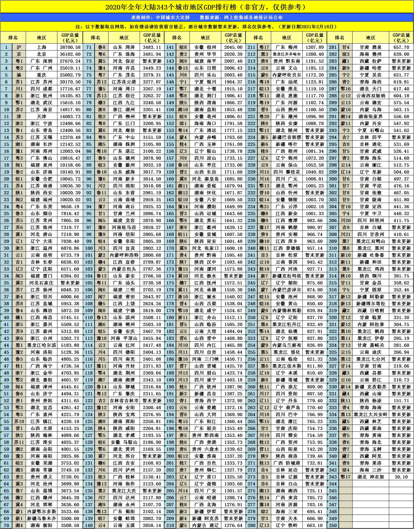 2021昭通gdp_2021昭通考研图片