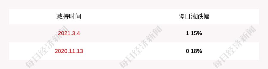 尹志杰:张学军、陈湘君、李俊完成减持计划,减持约707万股