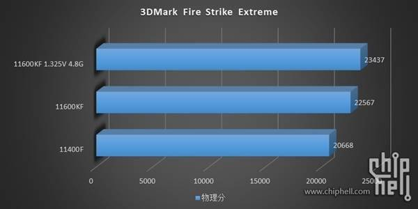 14nm最后的绽放!Intel 11代i5-11600KF/11400F测试偷跑的照片 - 10
