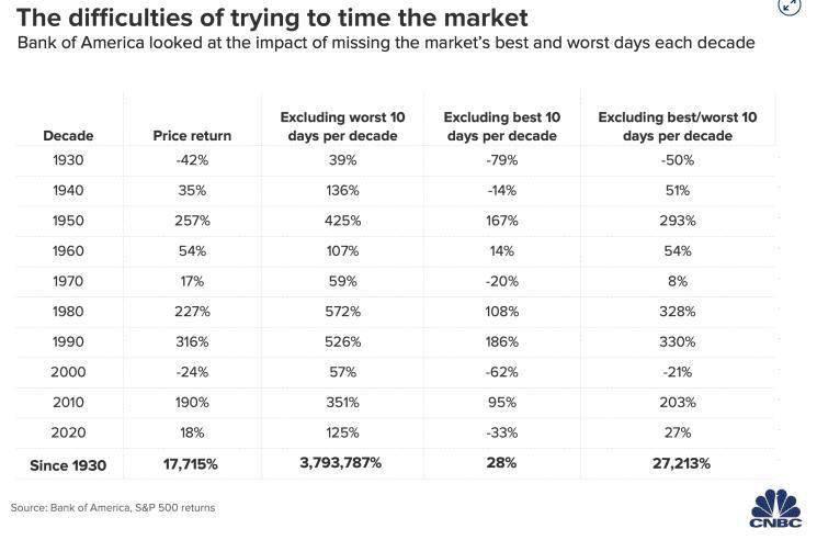 美国银行:投资者不应试图寻找分散的股市投资机会