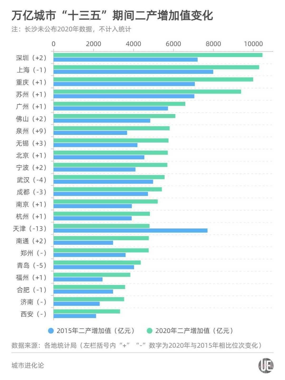 """万亿城市工业图谱:深圳登顶泉州跃升,合肥加速""""去工业化""""?"""