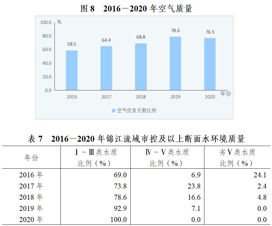 2020年成都各市gdp_2020成都各区县市GDP 高新区大幅领衔,金牛区第三,蒲江县垫底
