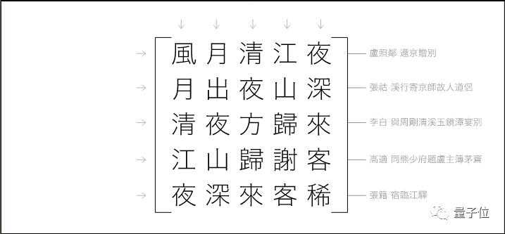 妙哉!用文言文编程 竟从28万行唐诗中找出了对称矩阵的照片 - 2