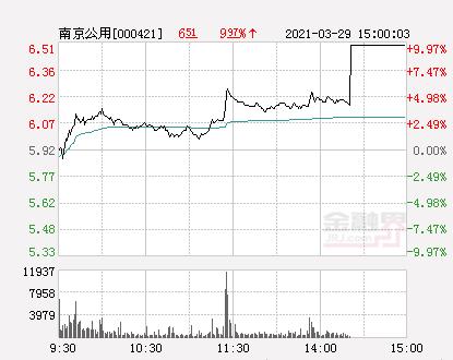 快讯:南京公用涨停 报于6.51元