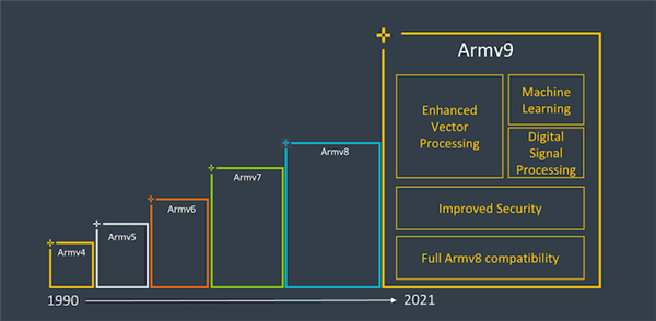 ARM发布ARMv9指令集 10年来最重要创新的照片 - 2