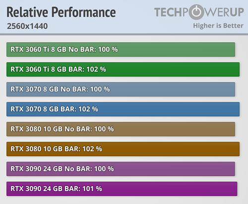 NVIDIA Resizable BAR 22款游戏加速实测:最高达20%  第4张