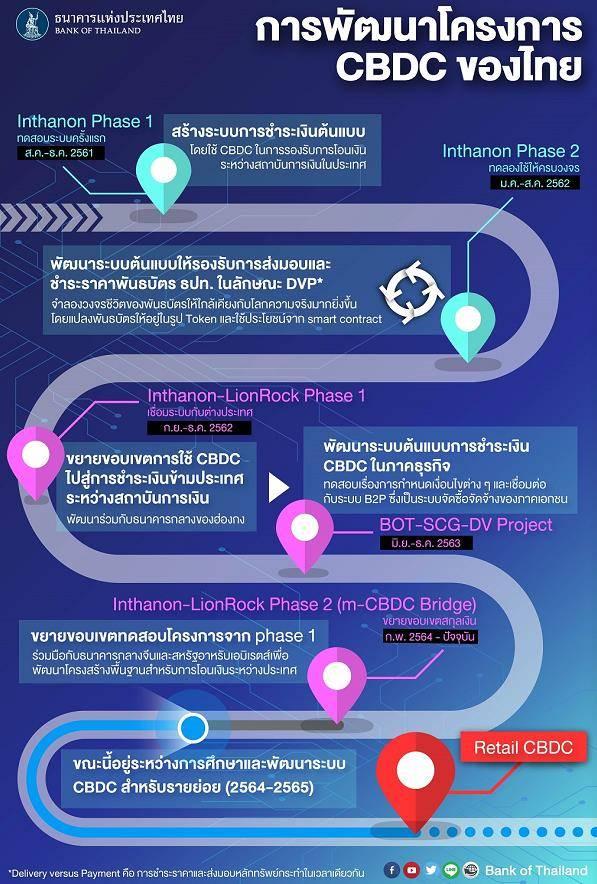 泰国央行公布数字货币推进时间表 今年将测试零售型数字货币