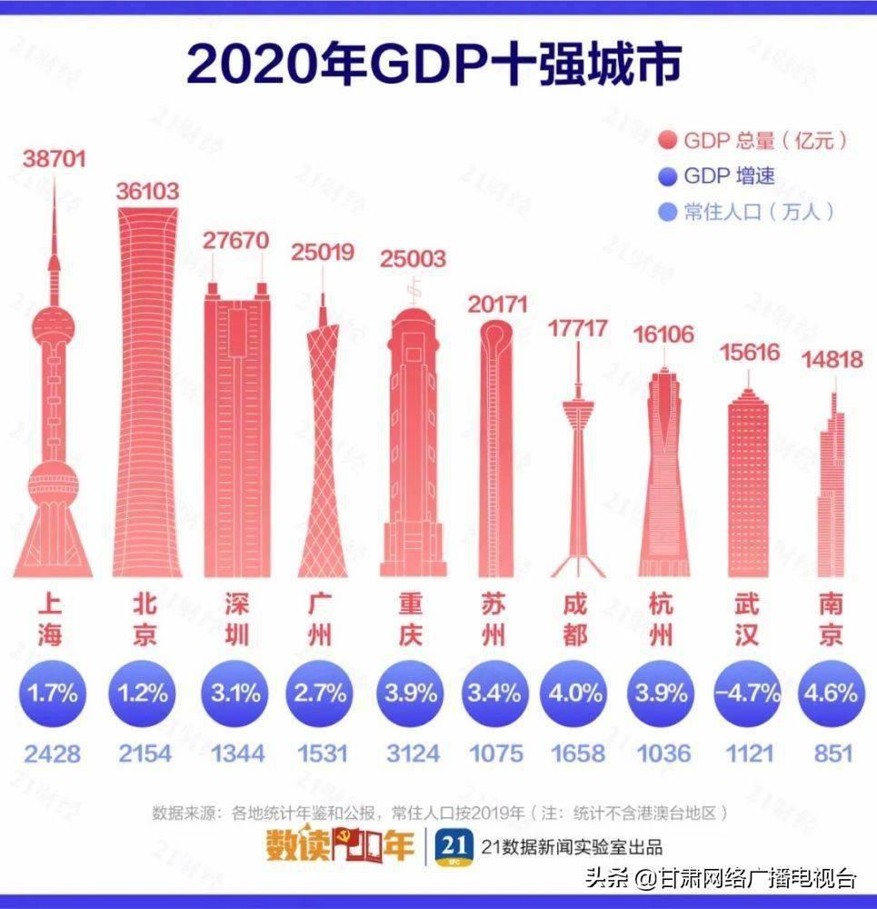酒泉市GDP_2020年GDP增速位列酒泉市第一的是这个县