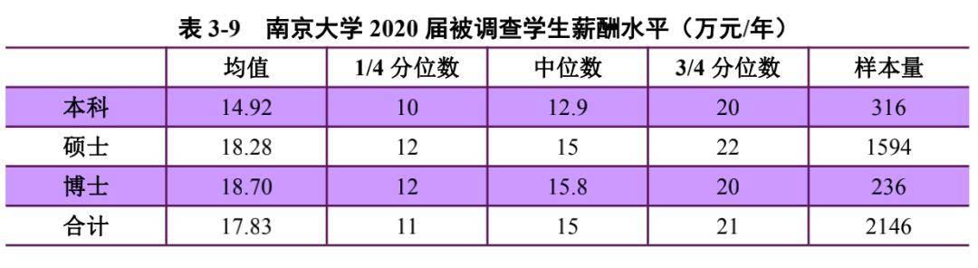 """2020年,哪所""""双一流""""高校本科深造率高?"""