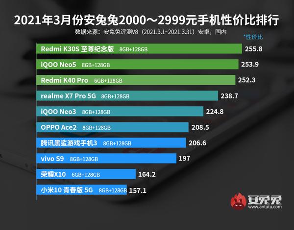 安兔兔发布3月Android性价比排行榜 小米成最大赢家插图2
