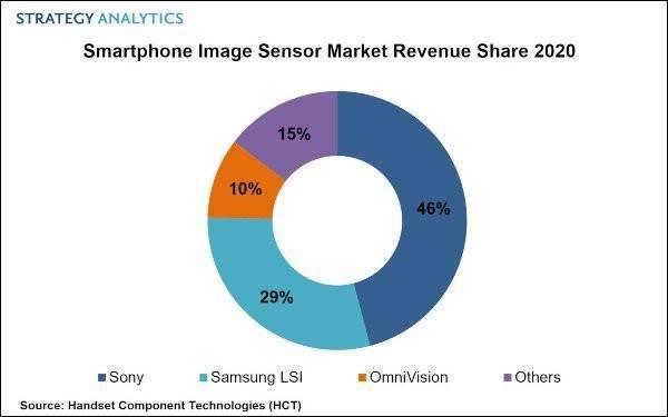 苹果发布iOS/iPadOS 14.5 Beta 7/索尼领跑智能手机图像传感器市场