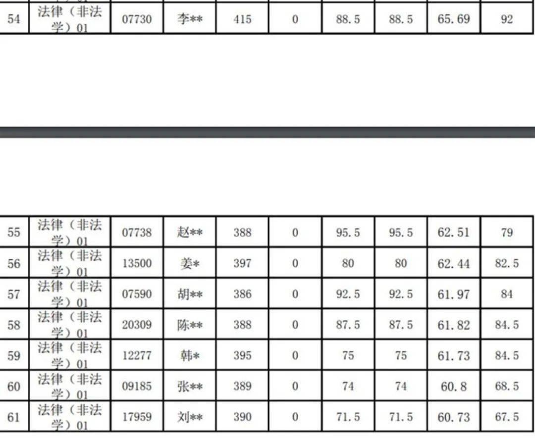 【1017|热点】多名考生成绩0分!人大回应→