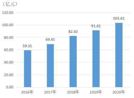 邹平2020年度gdp_2020年度台州各县市区GDP排名揭晓 你们区排第几