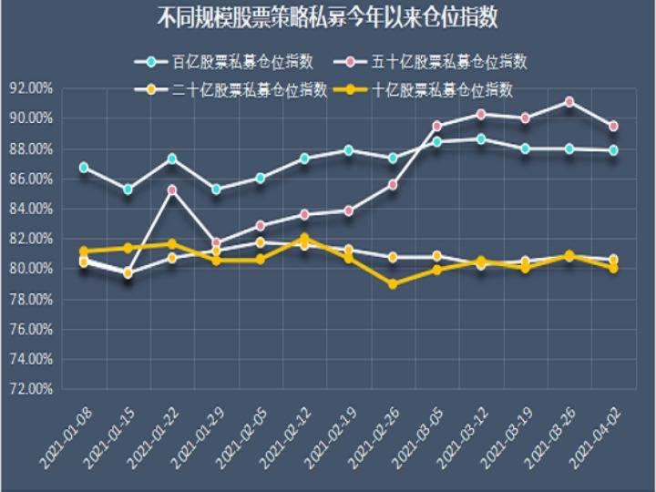 4月初股票私募持仓小幅度下降 总体持仓仍在上位