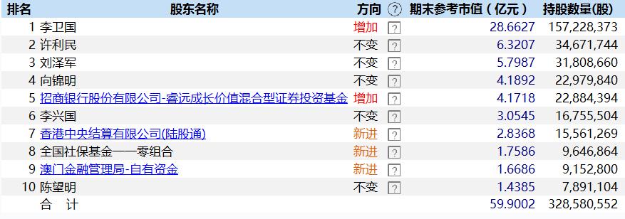"""睿远傅鹏博最新持仓曝光,深耕中小市值股票,加仓机械设备""""新贵"""""""