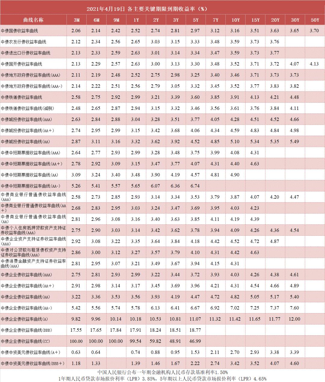 中债收益率曲线和指数日评2021年4月19日