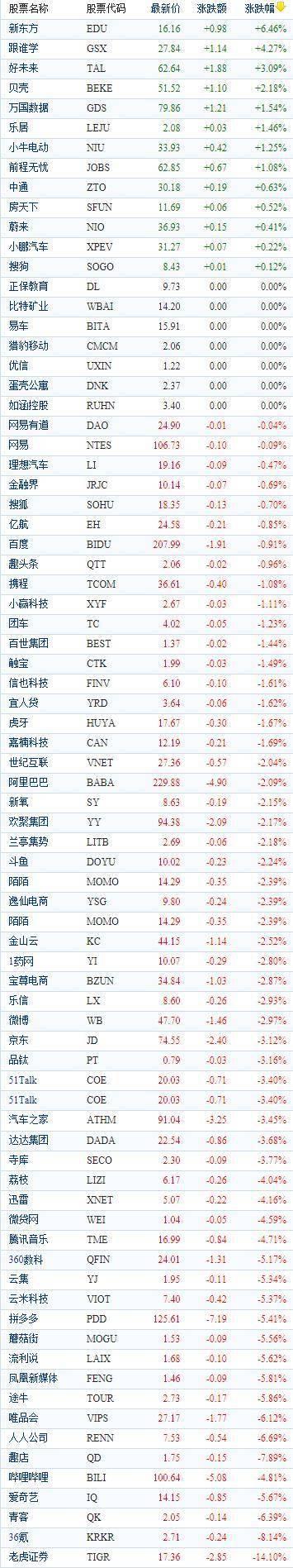中国概念股周二收盘普遍下跌 券商股重挫富途证券跌逾23%