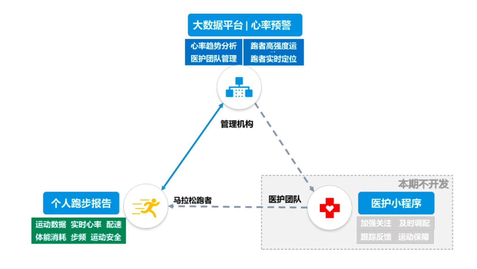 银联云·智能马拉松在北京与你一起向前犇