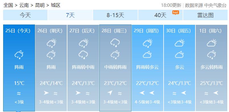 雨来啦!明天昆明将降温!
