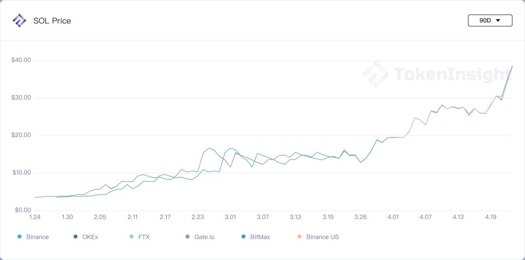 市场观察:波动与反波动 | Blofin