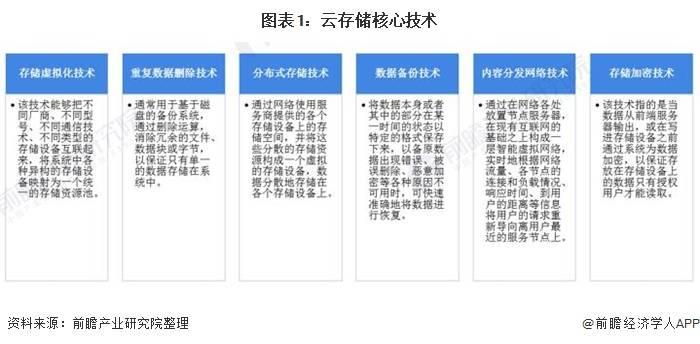 2021年中国云存储行业市场现状及手机在线电影发展前景分析 未来5年市场规模或将超1800亿元-奇享网