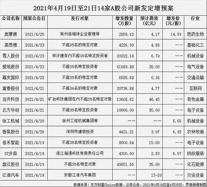 上周A股拟定增超262亿:北方华创85亿,当升科技46亿,爱旭、盘江股份各35亿……