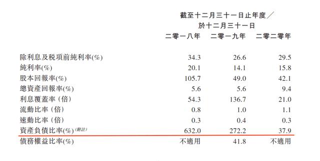 中国文旅三递招股书:去年营收逾9亿元,三道红线均未触及