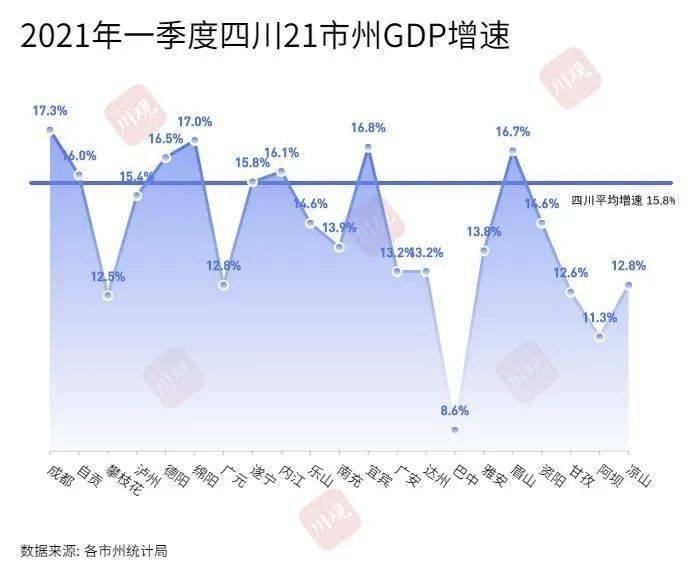 达州gdp_第一季度四川的五大经济副中心GDP,绵阳居然增速高于宜宾!