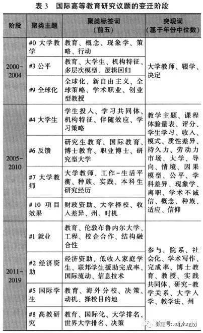 韩双淼 谢静:国际高等教育研究方法现状与演进的定量研究