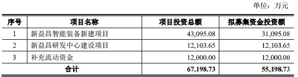 新益昌上市首日涨235% IPO募5亿中泰证券赚3250万