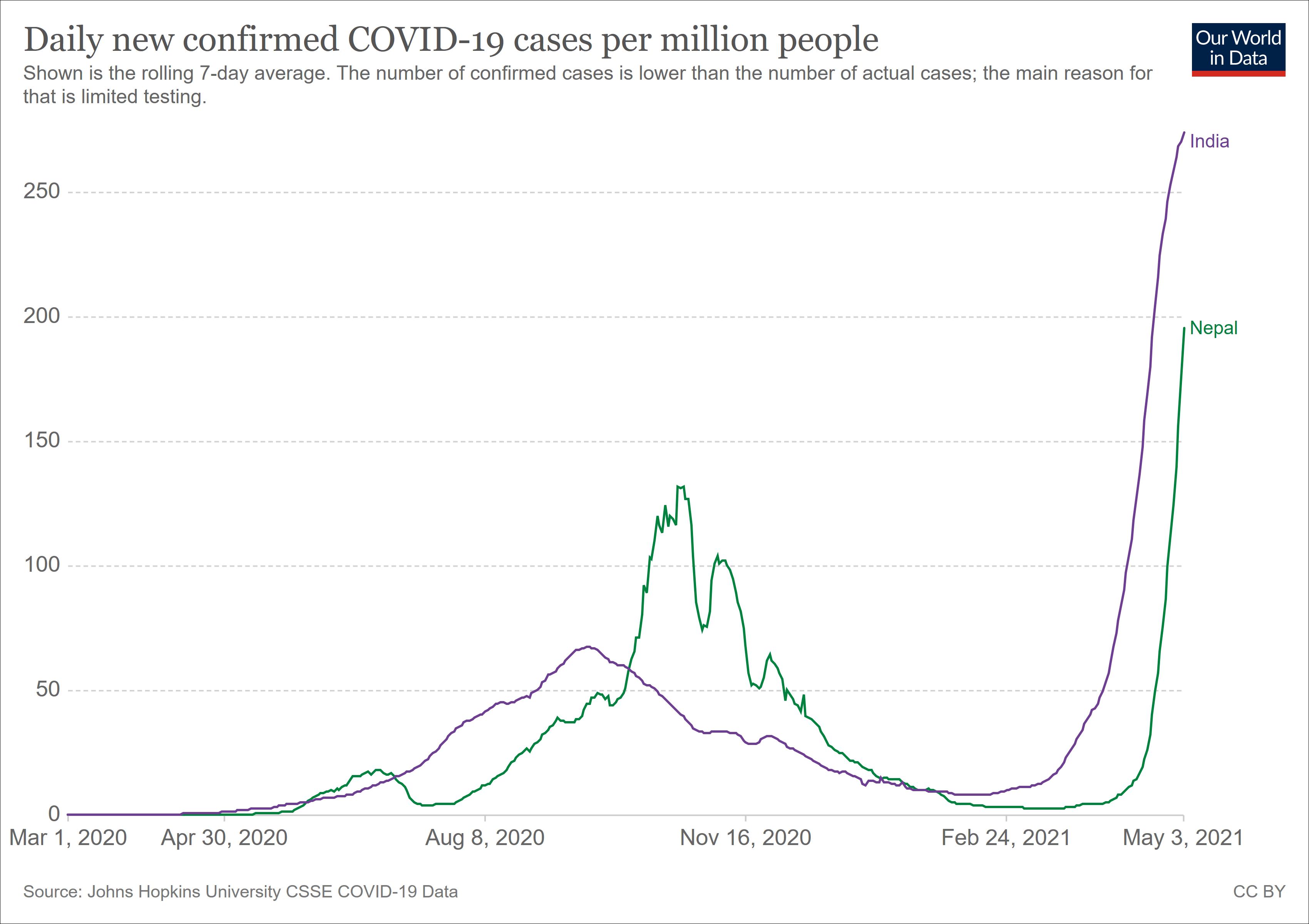 """尼泊尔""""正变迷你印度"""":单日新增7660例创纪录,已向中俄等国求援疫苗"""