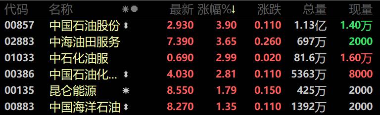 全球资源价格猛涨,刚刚,港股黄金、有色又飙了!