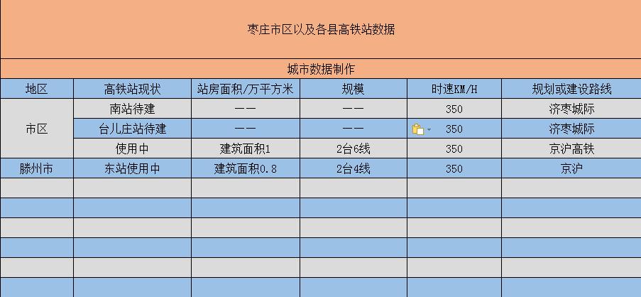 """被称为""""江北水乡""""的枣庄~将拥有4个高铁站"""