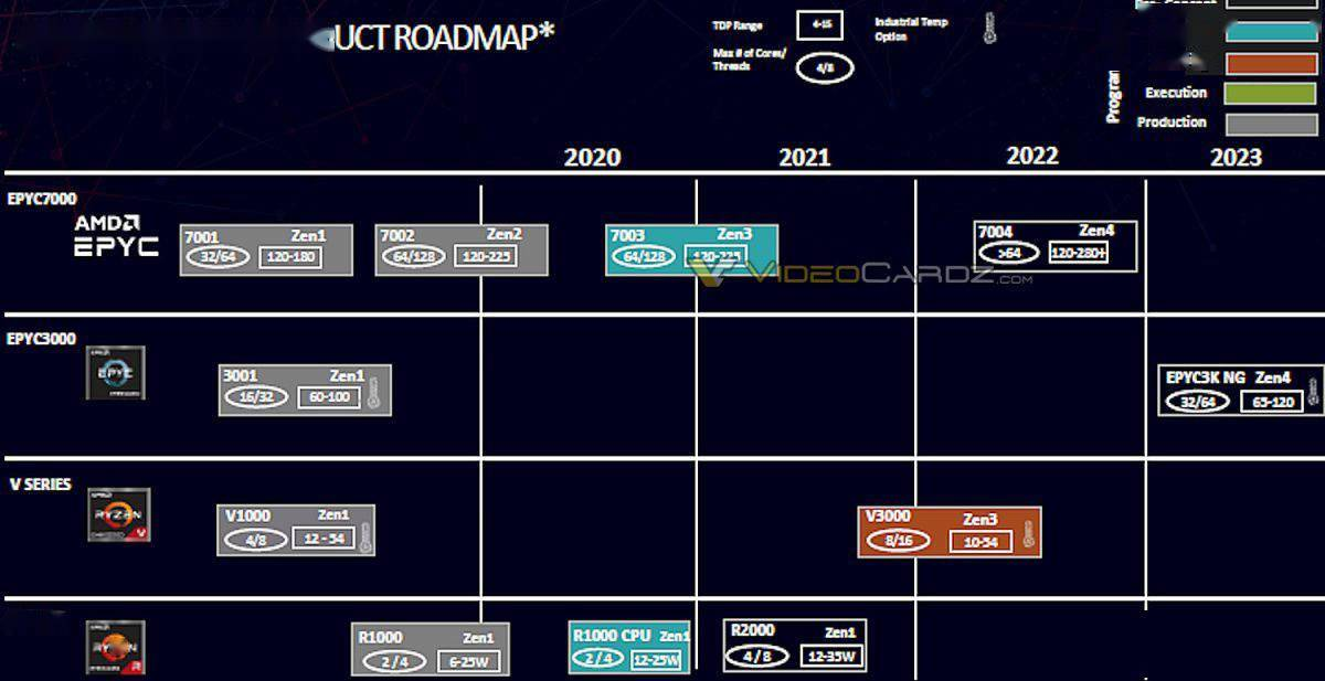 AMD 路线图曝光第四代 EPYC 霄龙处理器:TDP 为 65W-120W,将具备32 核 / 64 核