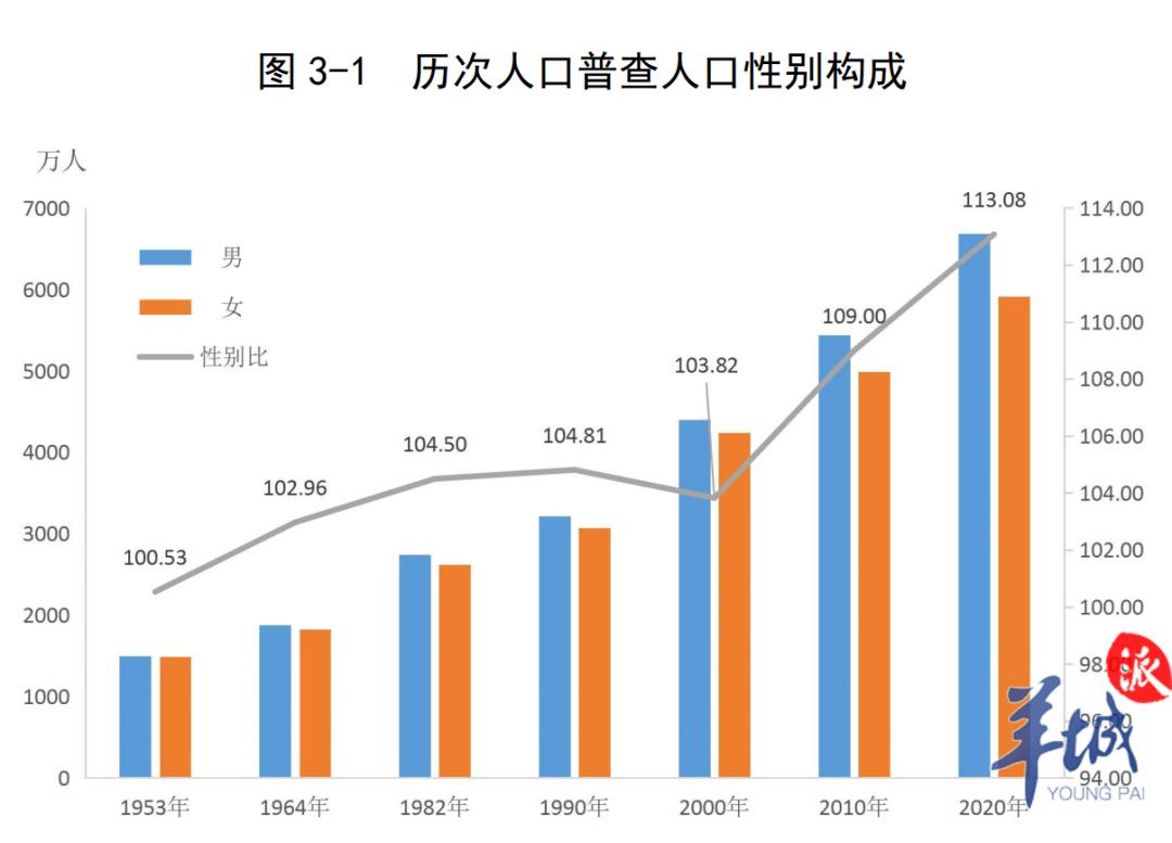 广东省人口普查_第七次全国人口普查广东省常住人口情况一览