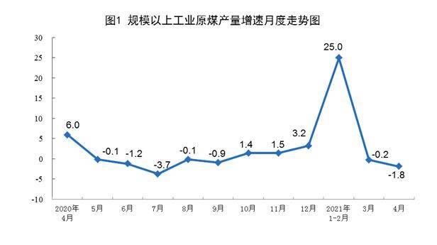 国家统计局:4月份规模以上工业原煤生产有所下降